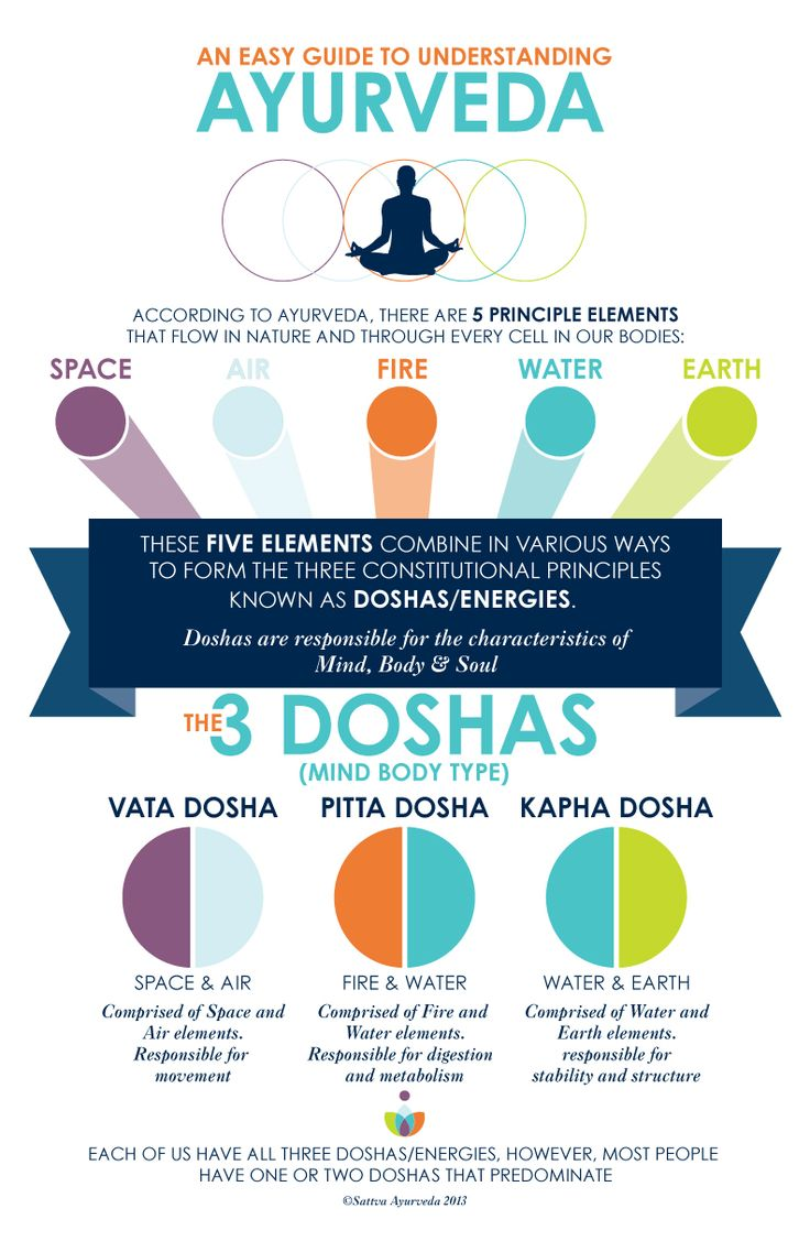 Easy Guide to Ayurveda Principles