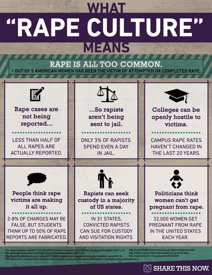 Rape Culture #feminism
