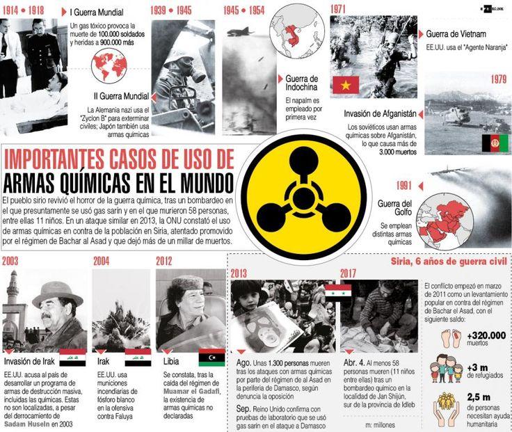 Infografía: otros casos históricos de ataques con armas químicas, tras bombardeo en Siria