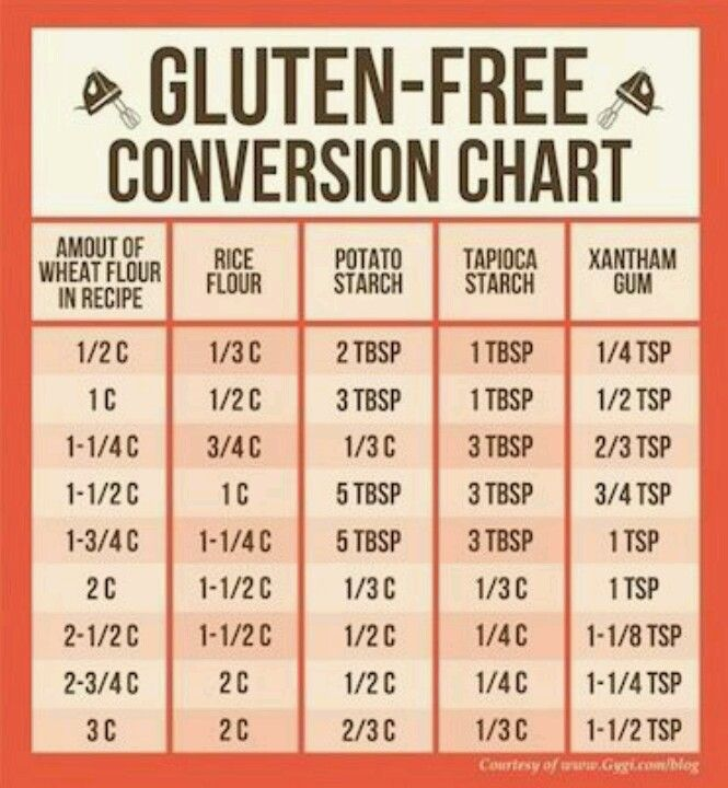 Gluten Free Conversion Chart!!! #baking #cooking #gluten-free