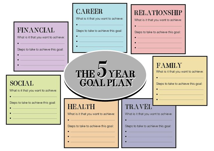 Directions Please School Ideas Life Plan Template 5 Year Goals