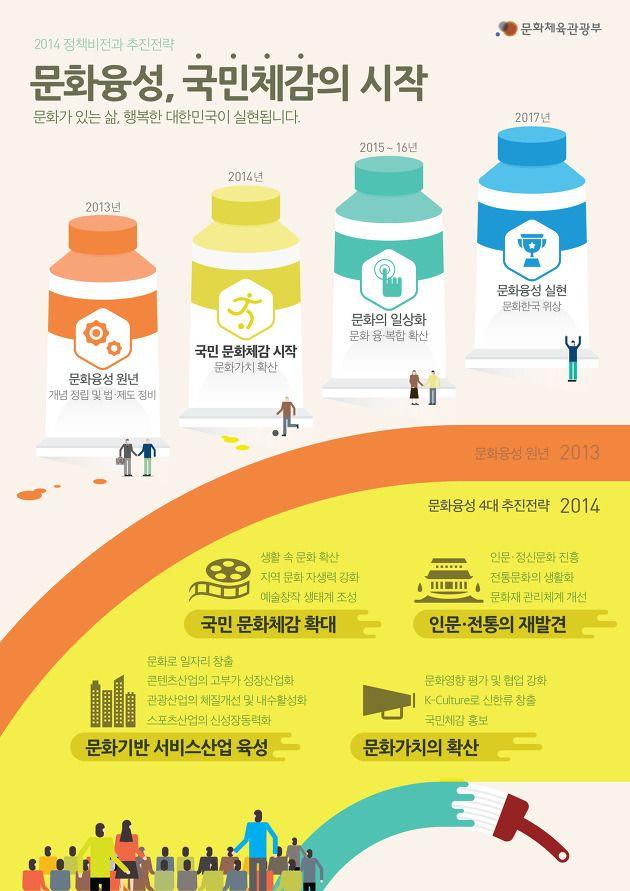 2014년 문화체육관광부 업무계획에 관한 인포그래픽-1