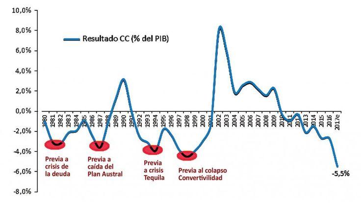 Reproducción del gráfico de Germán Herrera. Evolución del saldo de cuenta corriente de la balanza de pagos, como porcentaje del producto.