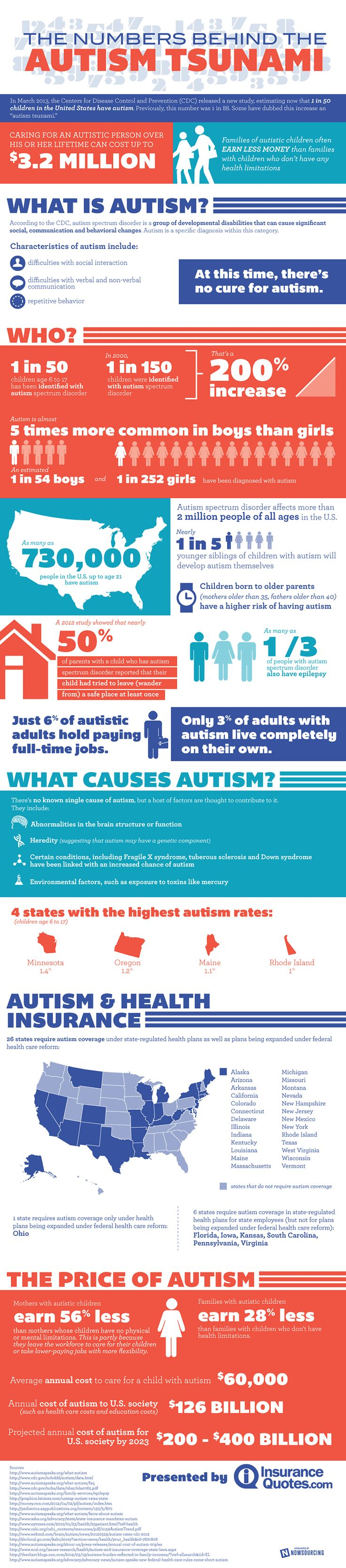 106 best All About Autism images on Pinterest