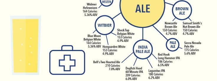 Counting Calories In 50 Popular Beers: INFOGRAPHIC | VinePair