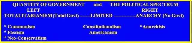Political Spectrum on the QUANTITY of Government