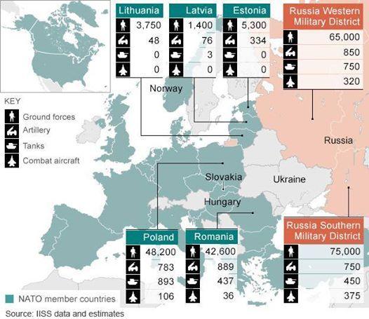 BBC zrobiła bardzo ciekawą mapę pokazująca siłę wojskową wschodnich krajów NATO w porównaniu do sił rosyjskich przy granicy tego kraju.