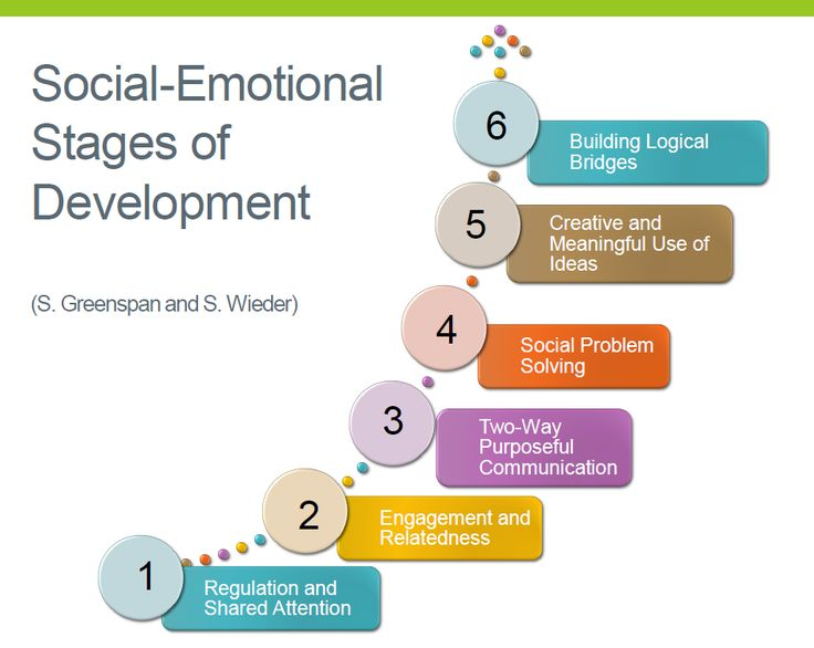 stages of play psychology Thus, play is a natural way for children to engage in the therapy experience   during this first stage, the child becomes familiar with the therapist, toys, play  room, and time together  i am licensed through the mn board of psychology.