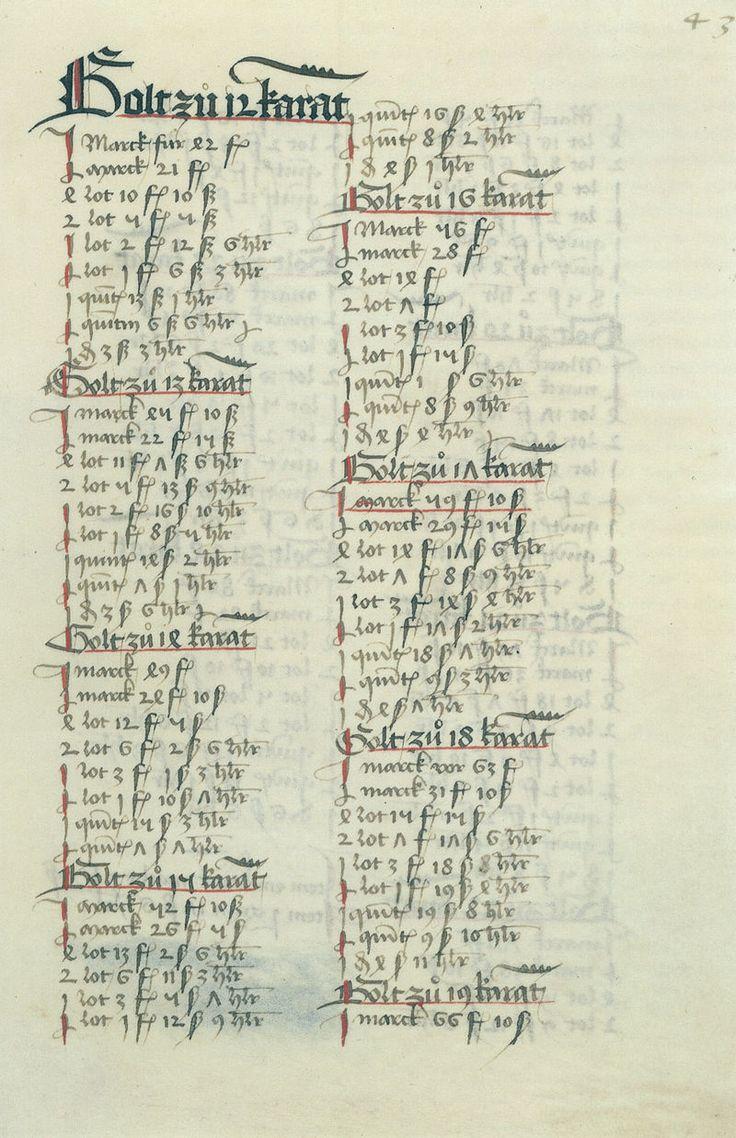 20 Best Wolfegg Hausbuch 1480 Images On Pinterest 15th Century