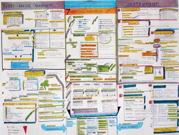 Mind map | International marketing