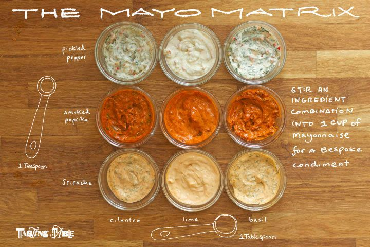 Mayo Matrix from Tasting Table. Add Sriracha, cilantro, lime, basil, pickled pepper,