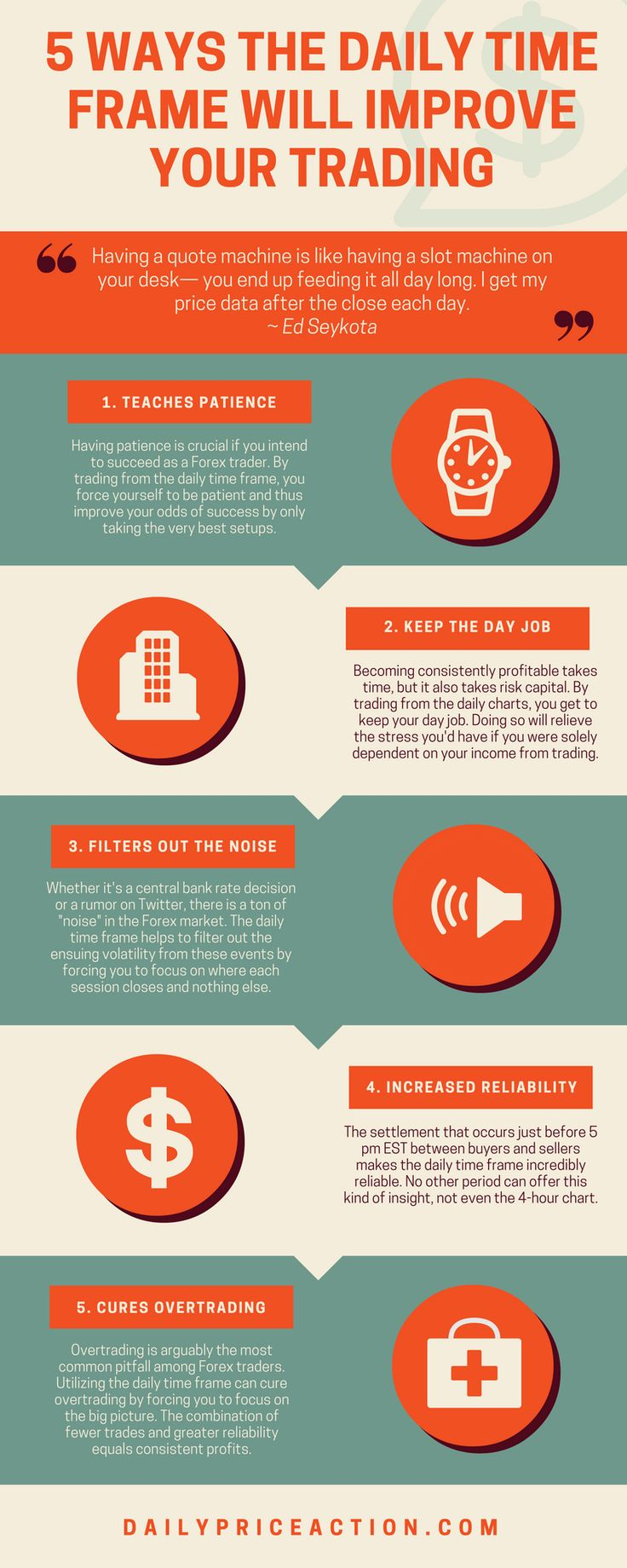 5-ways-the-daily-time-frame-will-improve-your-trading-infographic