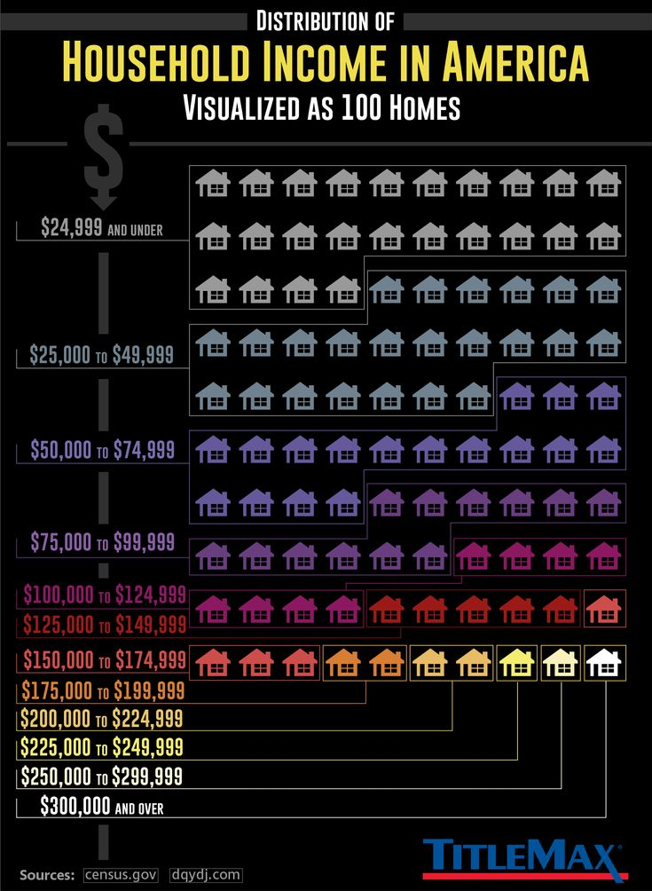 The distribution of household income in America, visualized as 100 homes
