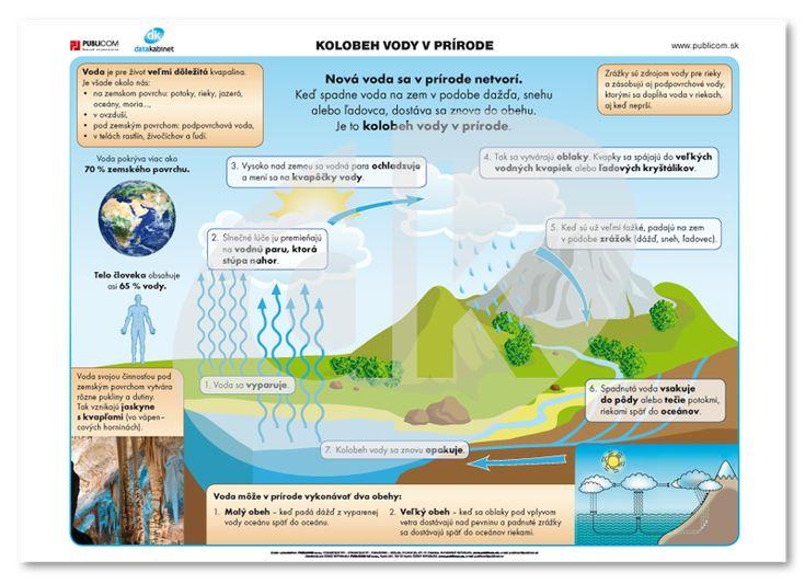 Kolobeh vody v prírode | datakabinet.sk