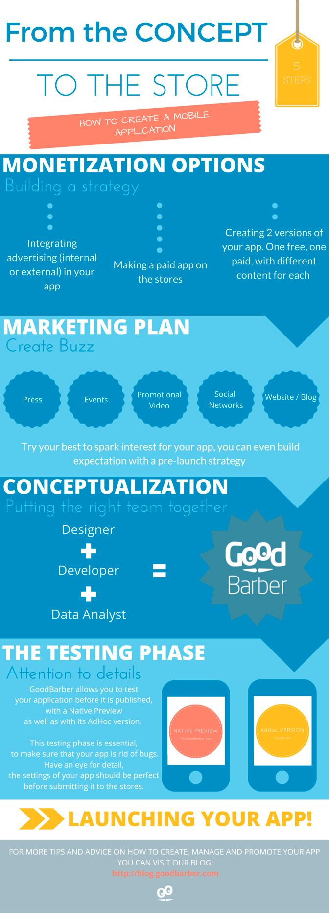 [ Infographic ] Creating a mobile App for the first time? #Infographic #mobileapp #marketing #strategy #monetization