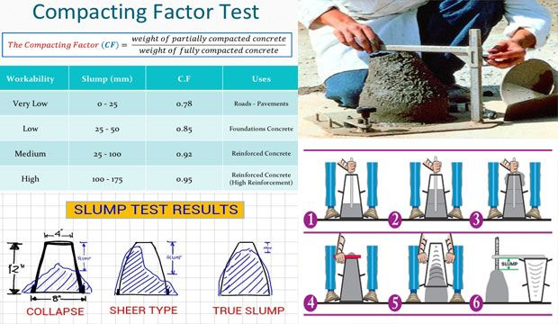The following tests are required to determine concrete's workability. The tests are described below in a nutshell:  Concrete mixes having very low workability and unresponsive to slump test can participate in compacting factor test. This test is usually performed in laboratory and used in worksite too. Generally slump test is used to evaluate the consistency of fresh concrete. To get the complete slump test details step by step visit the following link.