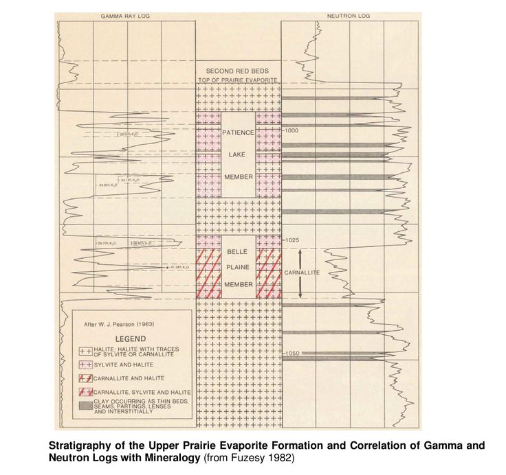 Saskatchewan Potash Deposits - Geology -  Stratigraphy of the Upper Prairie Evaporite Formationan- Courtesy to Fuzesy.