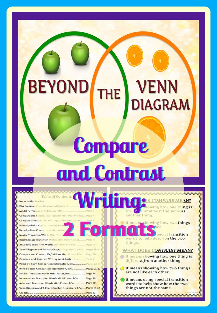 Go beyond the Venn diagram & teach your students 2 ways to do compare and contrast writing with this resource. Includes explanatory posters, graphic organizers and lists of transition words for 3 different language proficiency levels.