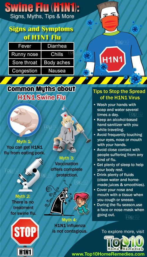 Swine Flu (H1N1): What you should know – Signs, Myths, Tips