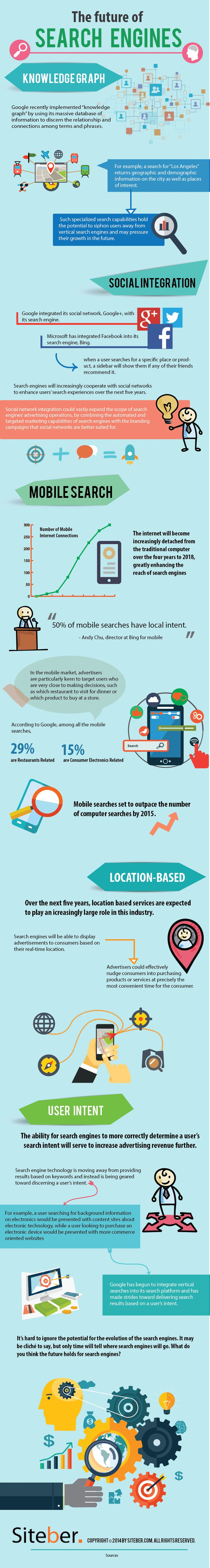 The Future of Search Engines [Infographic] #Infografía