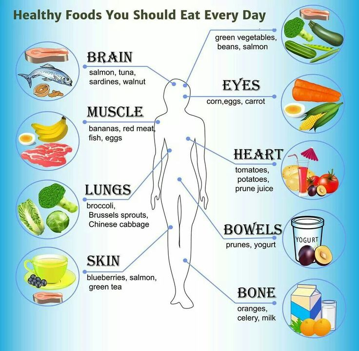 Healthy Foods you should eat daily. How they help your body.