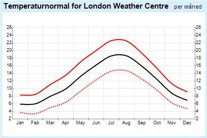 Yr – Weather statistics for London, England (United Kingdom)