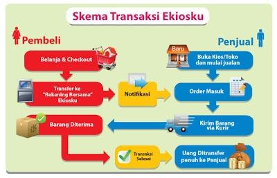 http://cumaseo.blogspot.com/2012/12/ekioskucom-jual-beli-online-aman.html.  Ekiosku.com jual beli online aman menyenangkan