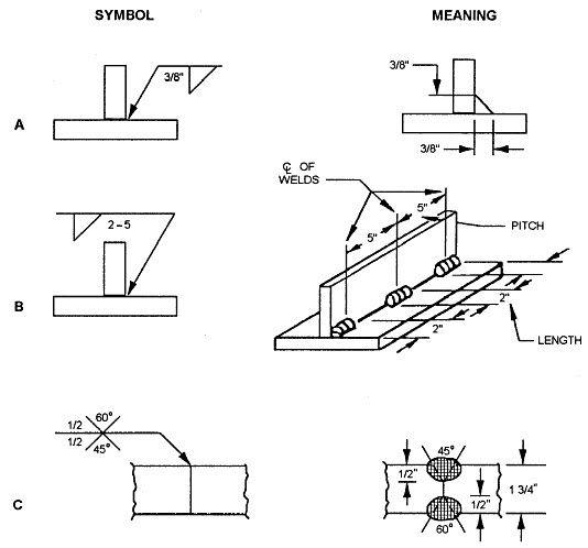 weld symbol dimensioning