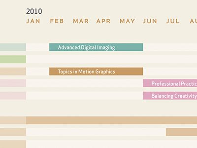 As part of our thesis requirements in both our presentation and our book, we have to provide a timeline that indicates how much time we plan to put towards research, usability testing, design, deve...