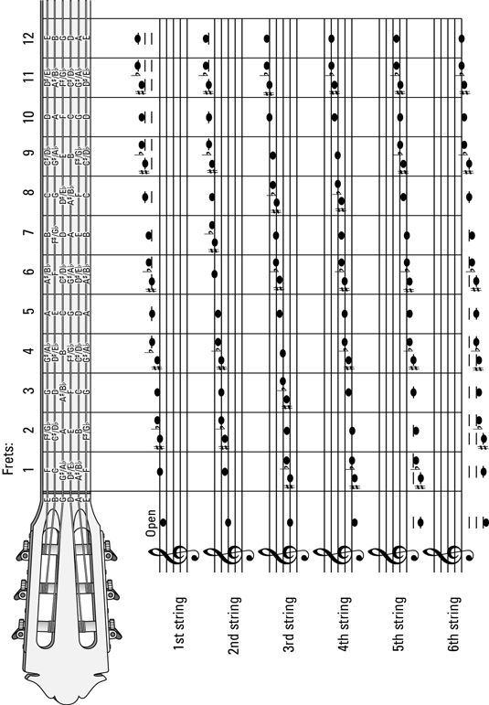 Guitar 12 string guitar chords : 1000+ images about guitar chords on Pinterest