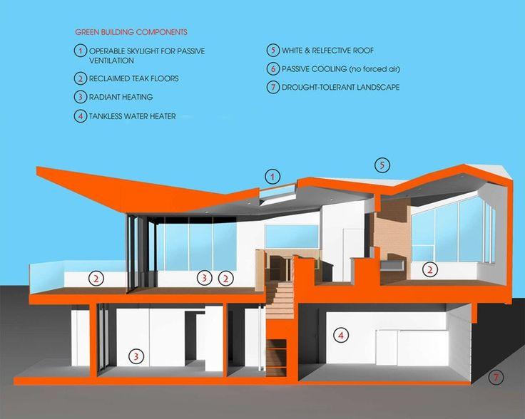 Silver Strand Beach House By Robert Kerr Architecture Modern