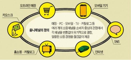 PC·모바일·오프라인 어디서나…'옴니채널 마케팅' 대세