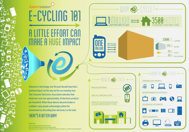17 Best Images About Energy Savings Amp Facts On Pinterest