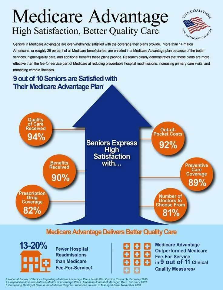 Excellent Aarp Medicare Supplement Health Insurance Rates
