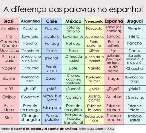 Spanish words across countries compared to Portuguese.