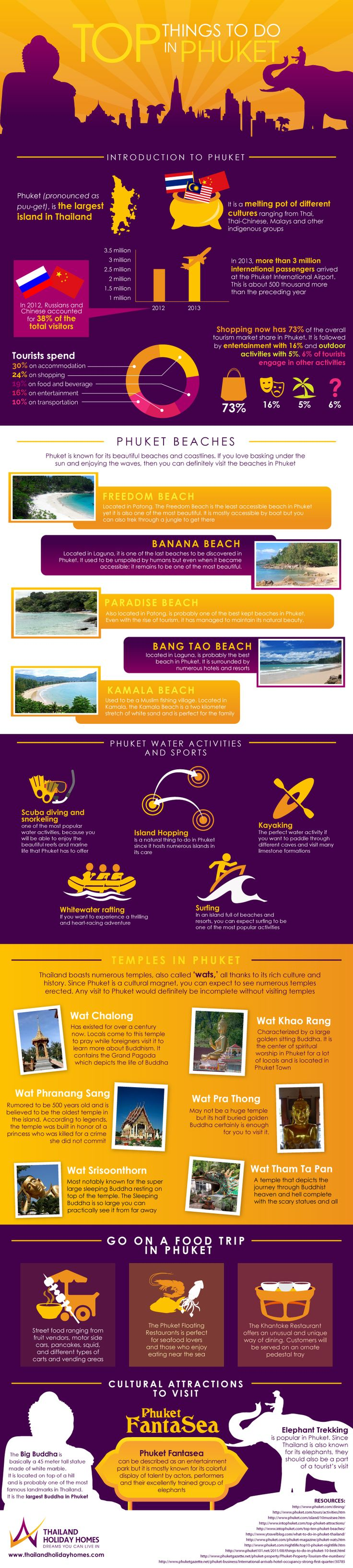 Top Attractions and Activities in Phuket, Thailand​  Thinking of visiting the beautiful island of Phuket? Want to know what activities the island caters for, things to do, places to see? If you are interested in finding this out but have not got the time to spend hours researching and just want a snap-shot over-view of what you can find on the island then check out our fun and informative infographic which we have created to serve just this purpose!