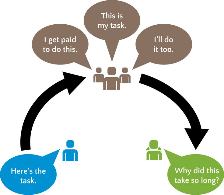 A visualization of Redundancy in a process.