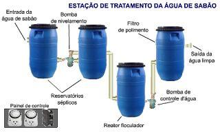 Tratamento e reuso da água de sabão: Reaproveitamento da água da máquina de lavar