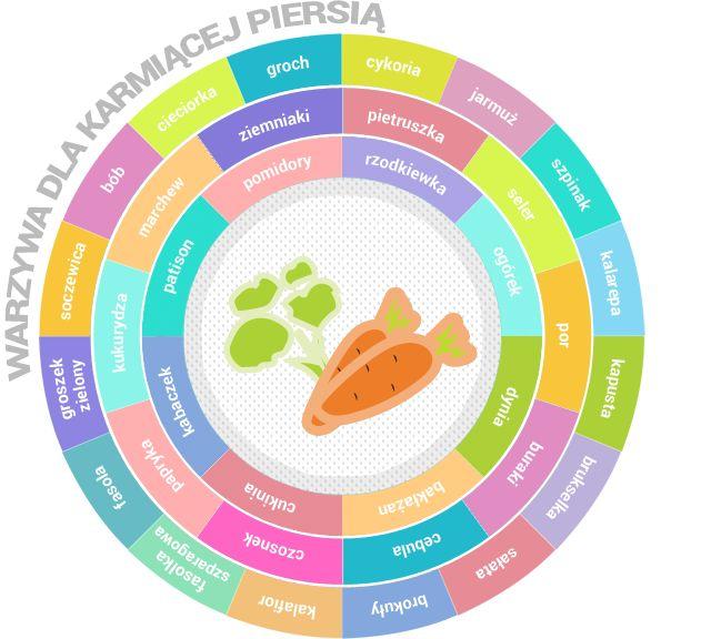 Karmienie piersią - jakie warzywa jeść? Interaktywny talerz | Babyonline.pl