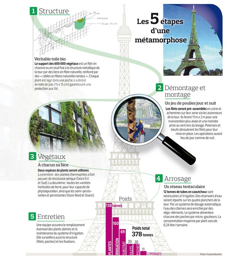 INFOGRAPHIC of Eiffel Tower (in french)
