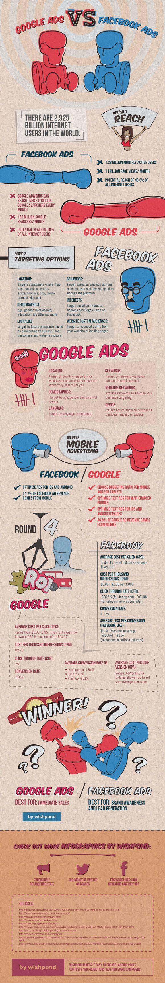 Anuncios en Google vs. Anuncios en Facebook. Aunque en cada caso es diferente el alcance, la infografía sirve de referencia en cuanto a números. #socialmedia #publicidad