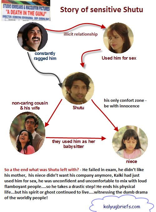 Death in the gunj - film on sensitive people - how difficult it is for sensitive people to deal with the worldly harshness