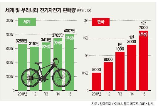 자전거 인구 - Google 검색