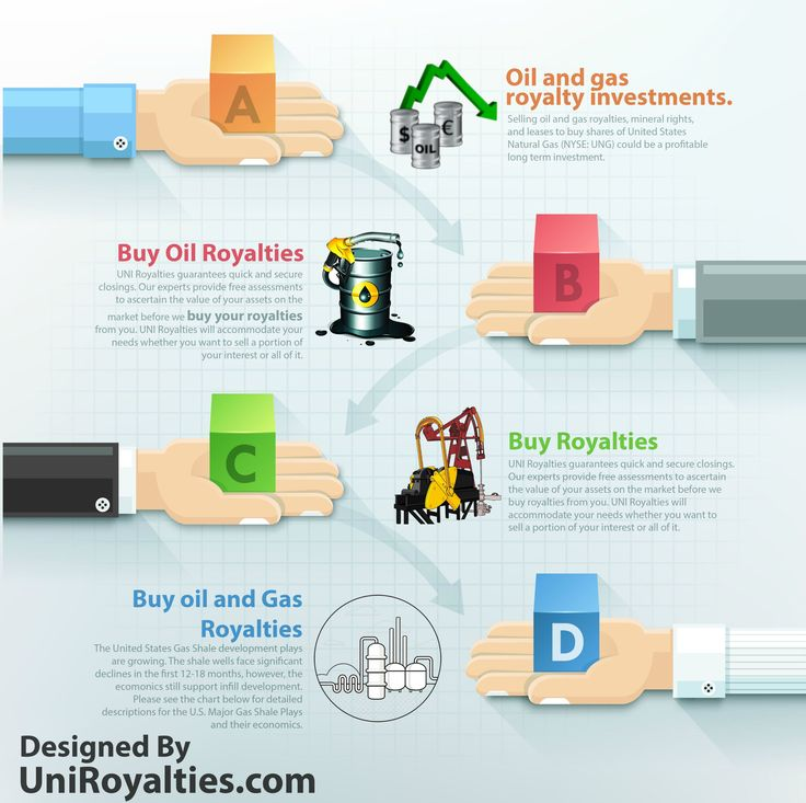 37 best Oil Royalties images on Pinterest | Oil and gas, Uni and Royalty