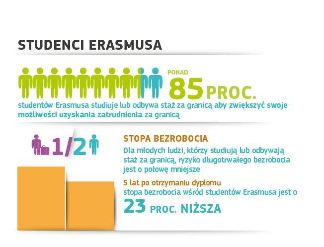 """Czy wiecie, że studenci, którzy biorą udział w programie """"Erasmus"""" znacznie lepiej radzą sobie na rynku pracy? W ich przypadku ryzyko długotrwałego bezrobocia jest o połowę mniejsze w porównaniu z absolwentami, którzy nie studiowali ani nie odbywali stażu za granicą. Co więcej, pięć lat po ukończeniu studiów stopa bezrobocia jest w tej grupie niższa o 23 proc. Takie są wyniki najnowszego badania, w którym uczestniczyło blisko 80 tys. respondentów, w tym studenci i przedsiębiorcy"""