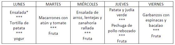 La fiambrera en el comedor escolar | Faros HSJBCN