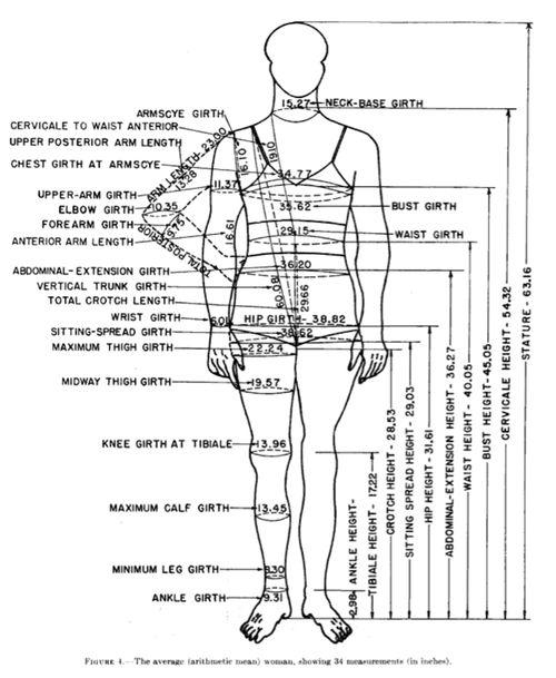 artikkel om kvinners kroppsmål brukt til mønster - eller hvorfor ingenting passer.../A SHORT HISTORY OF U.S. WHITE WOMEN'S MEASUREMENTS USED FOR PATTERNMAKING or why nothing seems to fit...