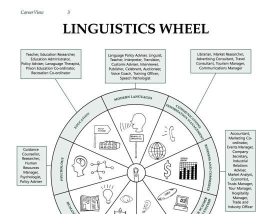1000+ ideas about Linguistics Pdf on Pinterest | Spanish language ...