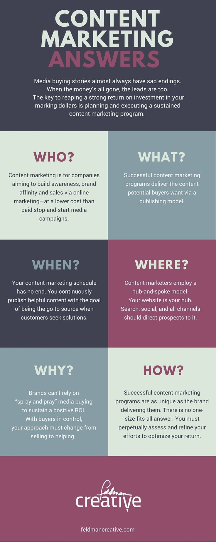 cool Content Marketing Costs to Help You Budget Wisely