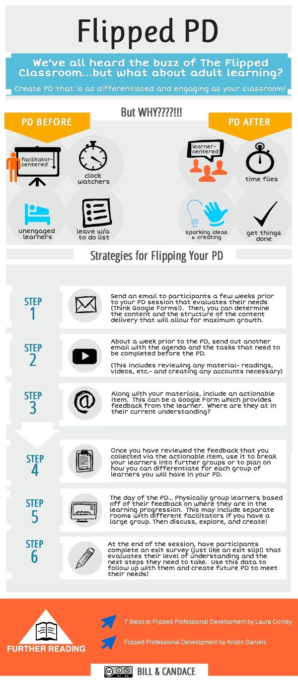 Flipped classroom learning for PD | Created in #free @Piktochart #Infographic Editor at www.piktochart.com